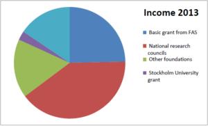 Income 2013